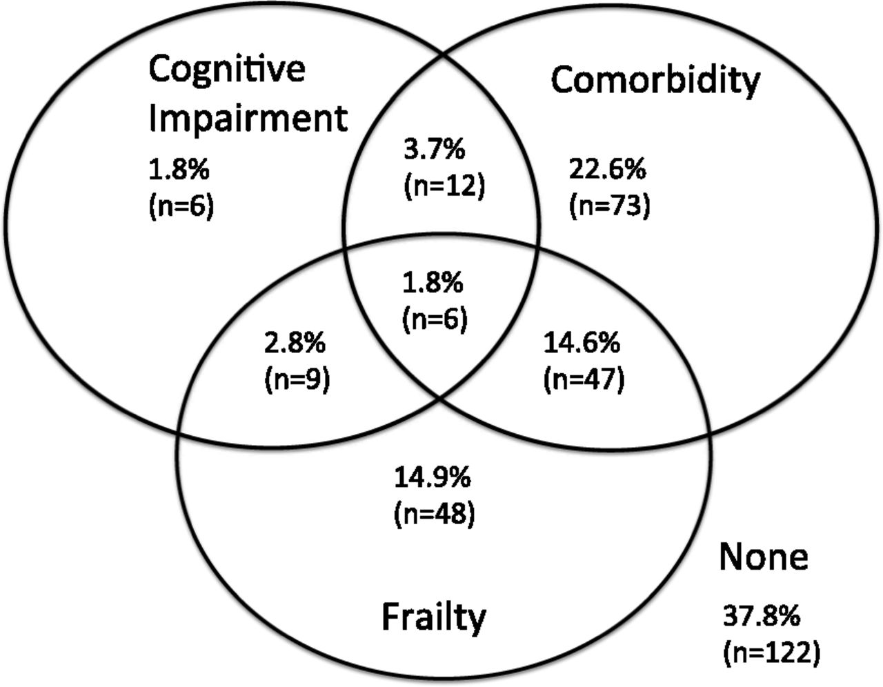 Frailty And Cognitive Function In Incident Hemodialysis Patients