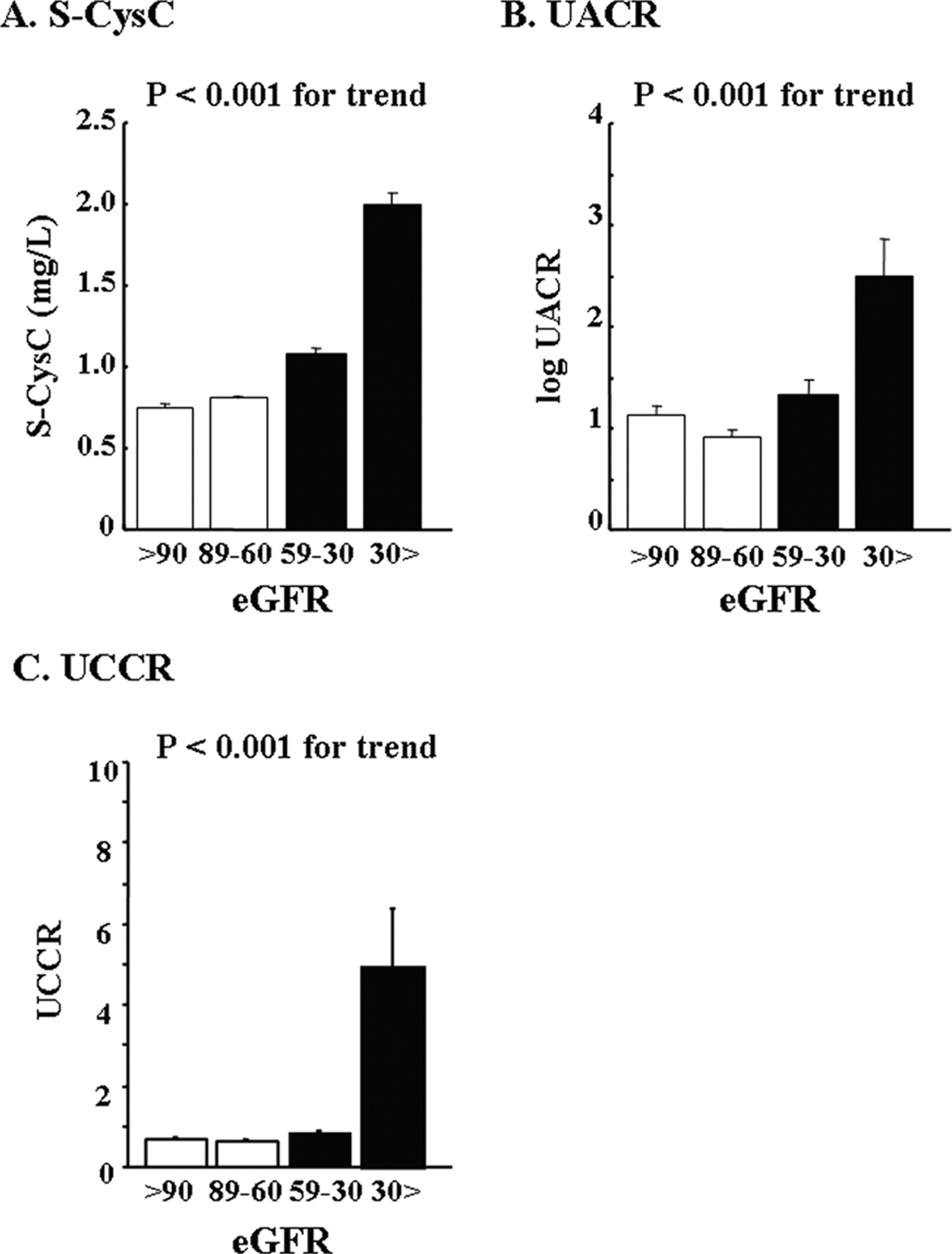 Urinary Cystatin C as a Potential Risk Marker for