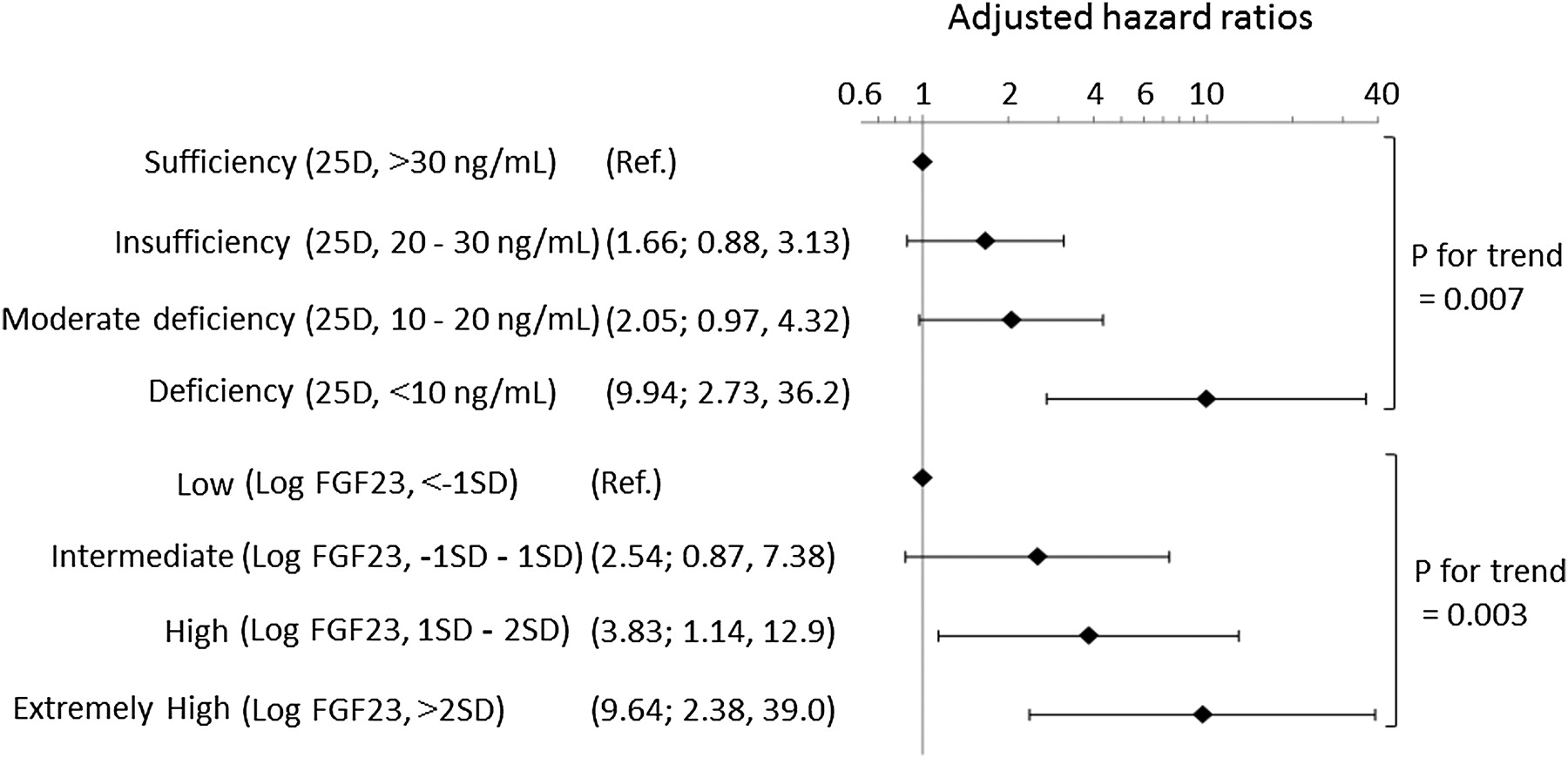 Combined Use Of Vitamin D Status And Fgf23 For Risk Stratification Of Renal Outcome
