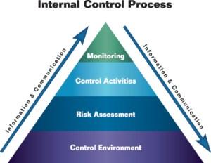 Internal Control | cjess1 audit class pln