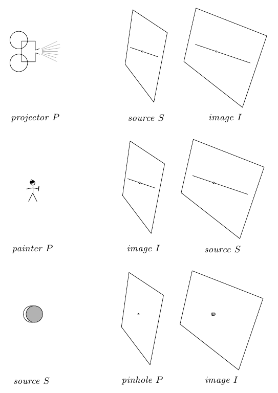 Syntropy: CJ Fearnley's Blog » Models of Projective Geometry