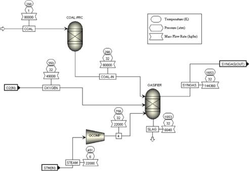 Process Flow Diagram Symbols Chemical Engineering
