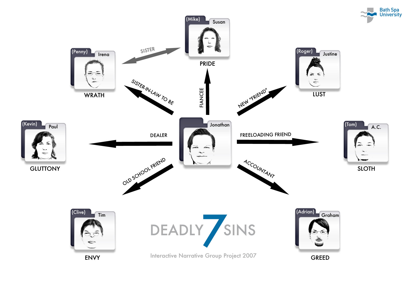 7 Sins Group Project
