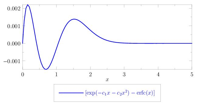 A good simple approximation of the complementary error