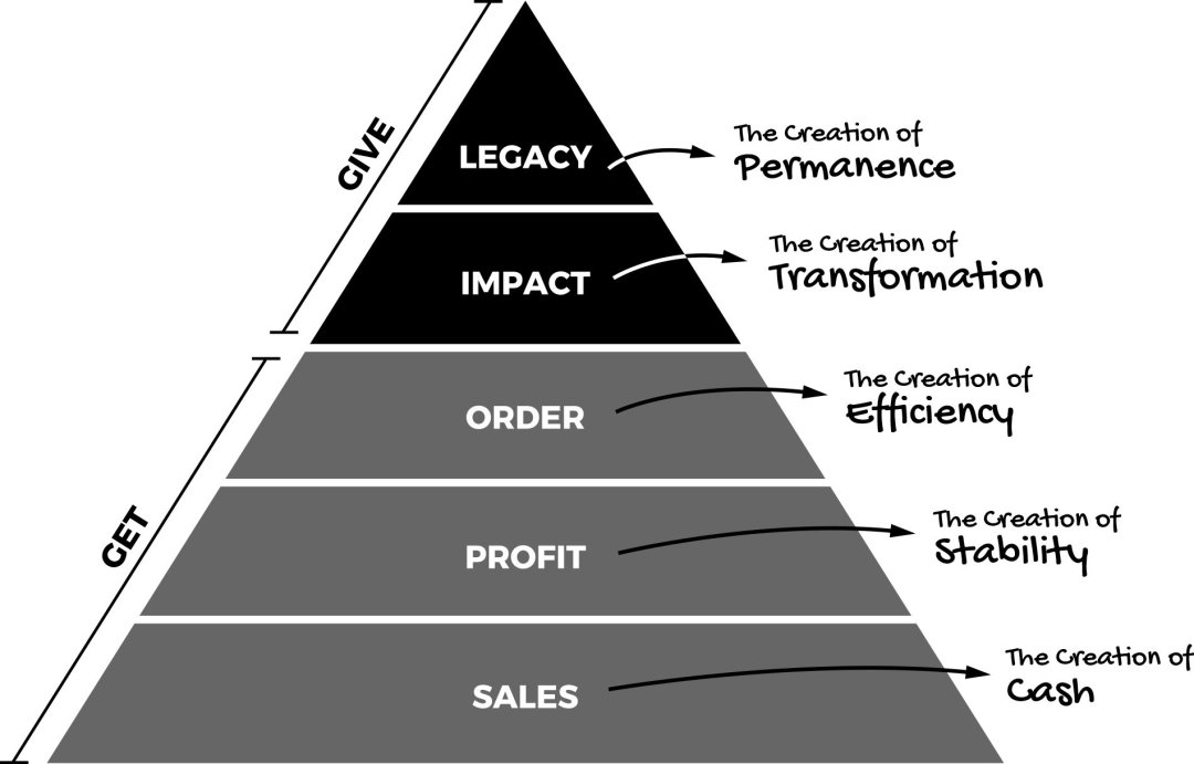 Fix This Next Hierarchy of Business Needs - Lynette Young Certified Fix This Next Advisor
