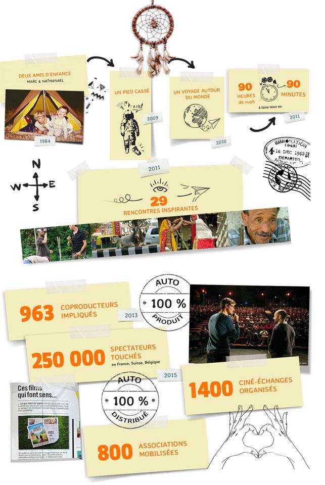Histoire du film En quête de sens