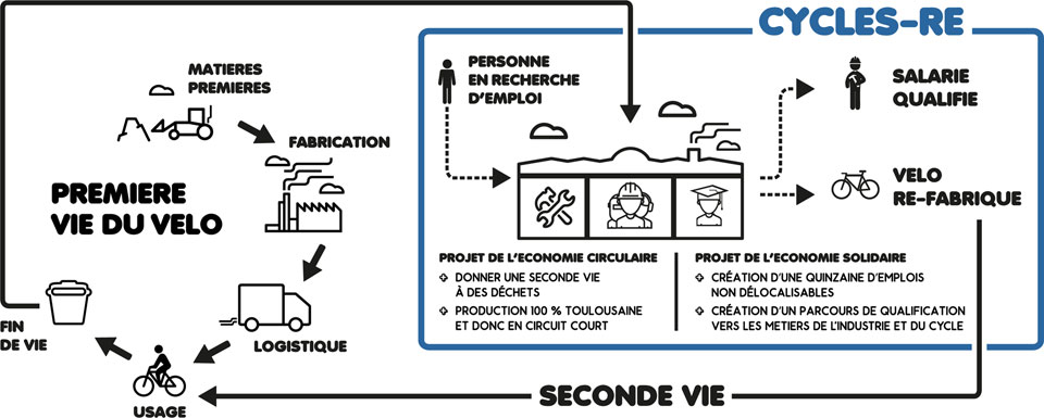 Le cycle d'un vélo d'occasion par Cycles-Re