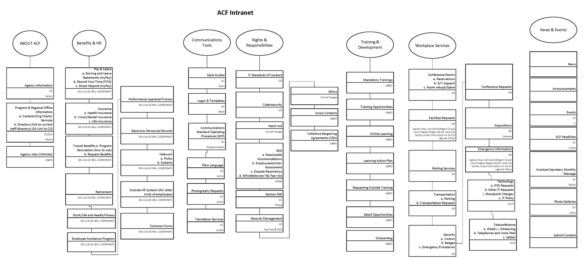 Sitemap for ACF Intranet