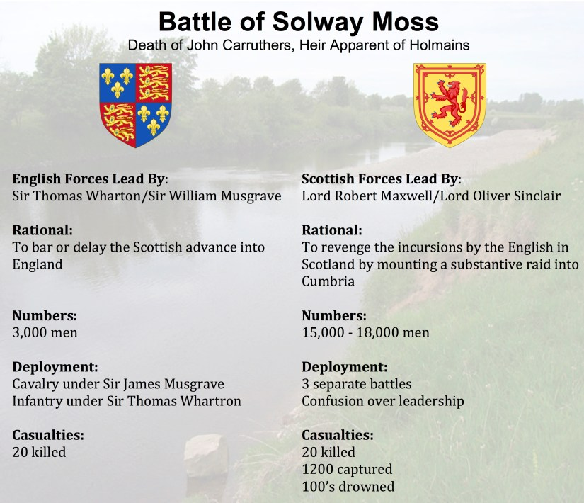 Solway Moss