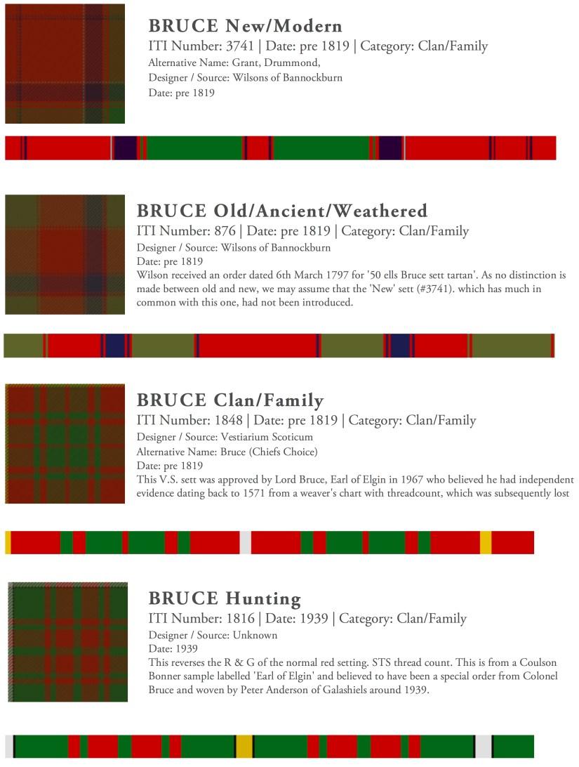 Bruce ancient tartan threadcount.jpg