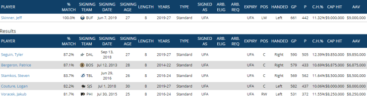 Jeff Skinner comparables
