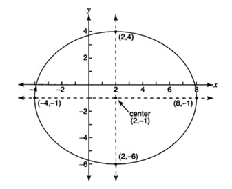 Ellipses: Example 3