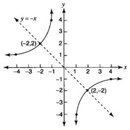 Hyperbolas: Example 5