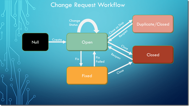 Change Request Workflow