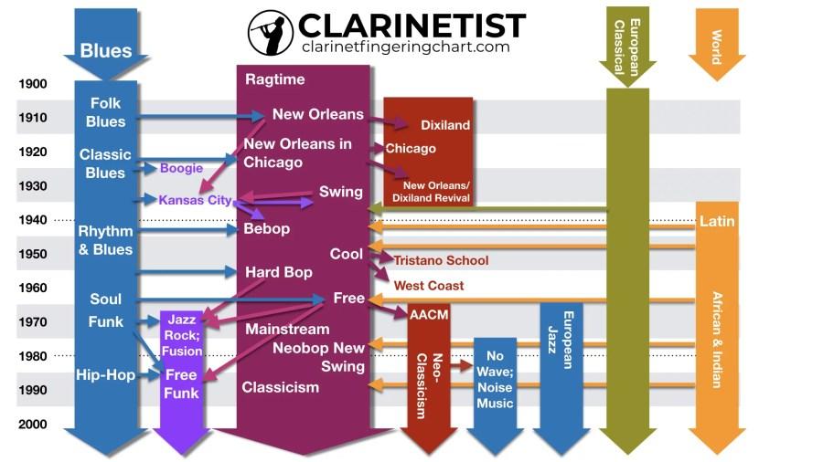History Of Jazz Chart.001
