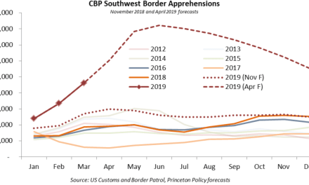 Illegal Immigration Levels Projected to Outpace Every Year of Bush, Return U.S. to Clinton Era Crisis