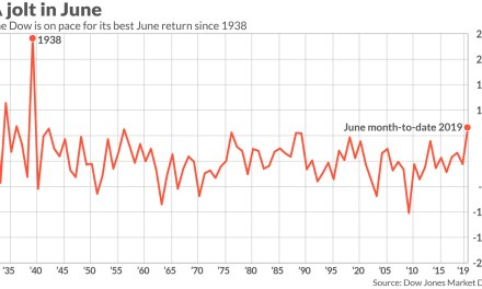 The Dow is on pace for its best June return since 1938