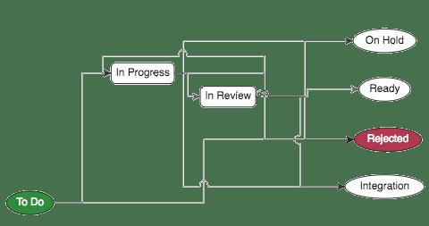 clarive topic workflow