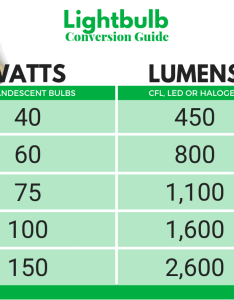 also lightbulbs watt to lumen conversion chart clark howard rh