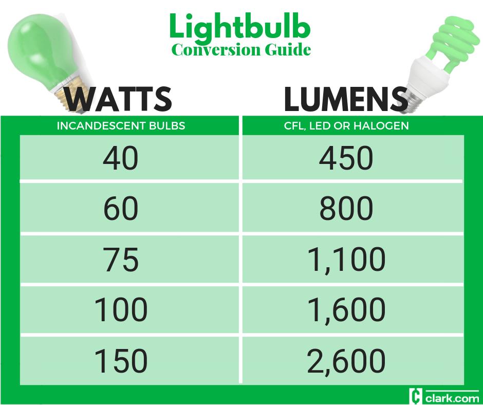 also lightbulbs watt to lumen conversion chart clark howard rh