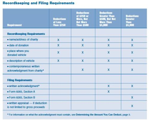 recordkeeping and filing requirements IRS vehicle donation