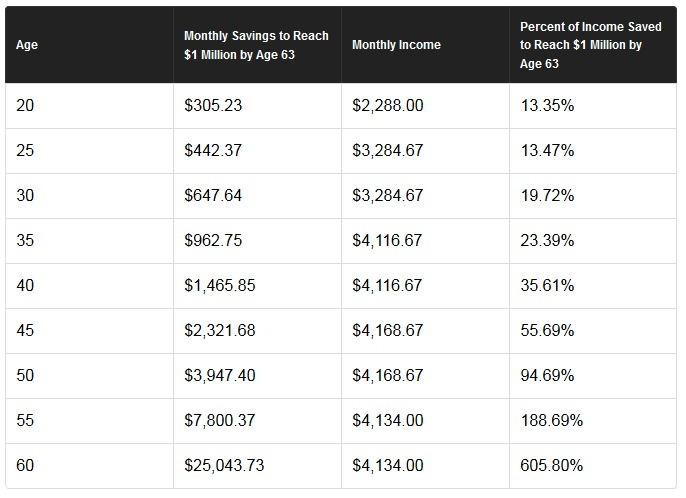 How much to save each month to have $1 million in