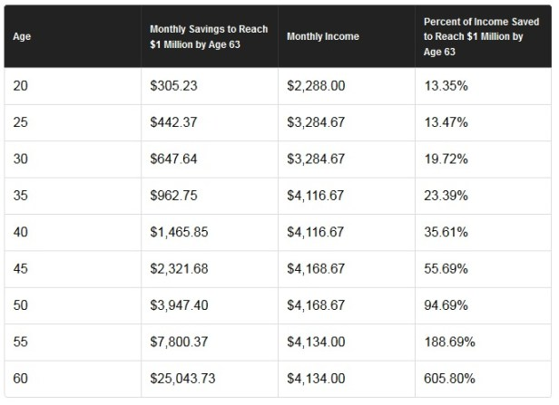 Millionaire retirement chart