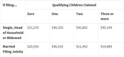 earned income tax credit chart