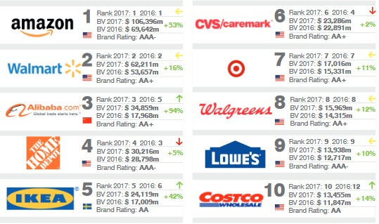 10 most valuable retail brands in the world