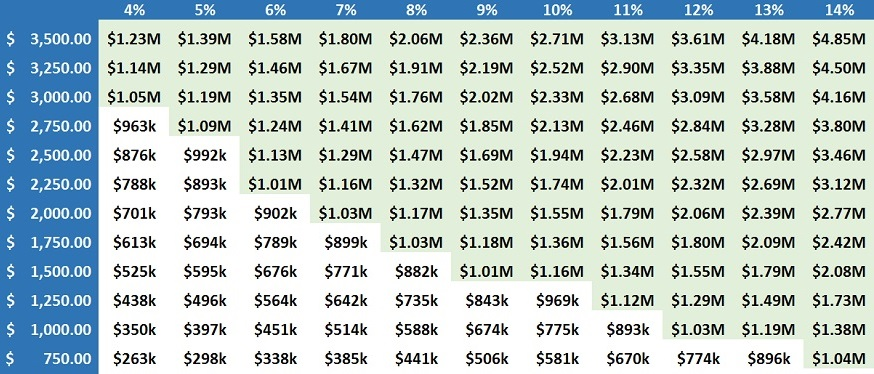 Follow This Simple Chart To Become A Millionaire Clark Howard