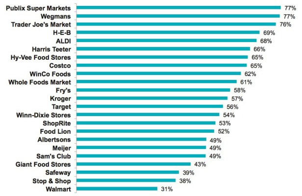 America's grocery stores ranked from best to worst - Clark