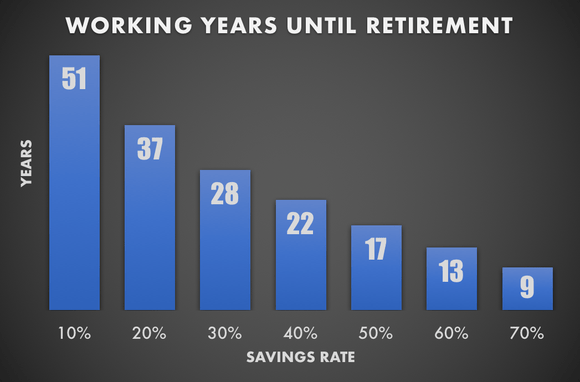 chart save this percentage of your income based on your years until