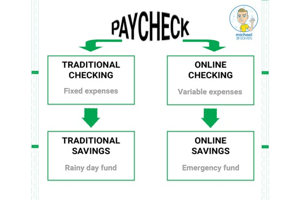 Better banking habits | How I use 4 bank accounts to save