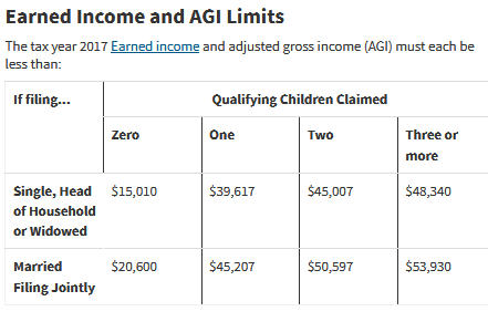 EITC earned income tax credit table
