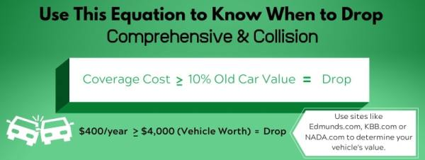 When To Drop Collision Coverage >> How To Shop For Car Insurance Clark Howard