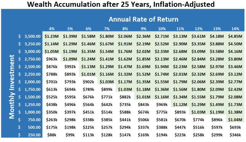 Lyn Alden's wealth-building chart