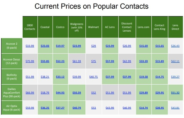 Current prices on popular contacts