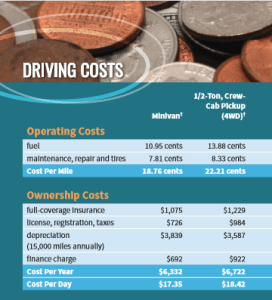 driving costs 1