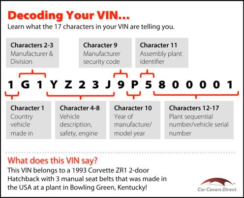 free VIN decoder