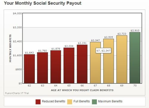 Your monthly Social Security payout