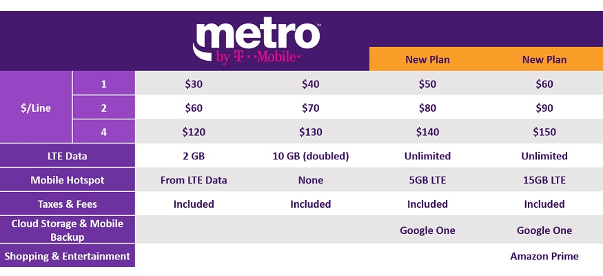Metropcs Is Changing Its Name And Adding 2 New Unlimited Data Plans Clark Howard
