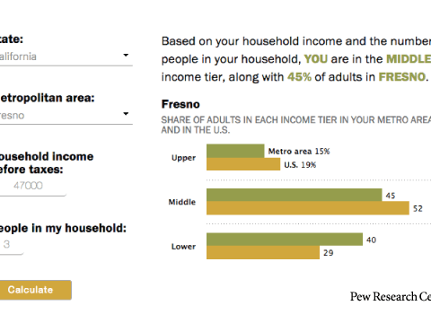 pew middle class calculator