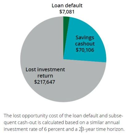 401(k) loss