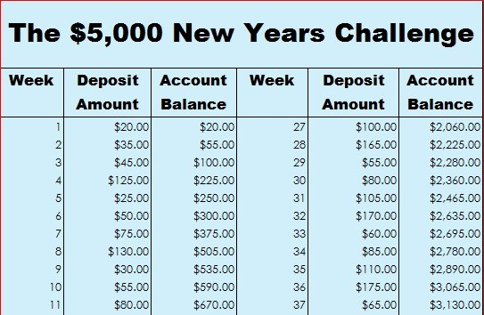 How To Save 5 000 With The 52 Week Money Challenge