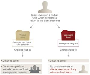 Vanguard's unique client-owned structure