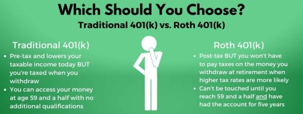 Traditional 401(k) vs. Roth 401(k)