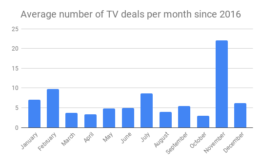 Average number of TV deals per month since 2016