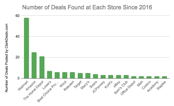 Number of furniture deals found at each store