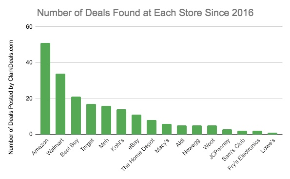 Number of small kitchen appliance deals found at each store