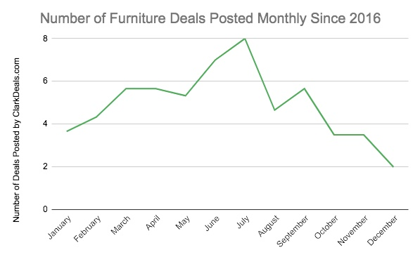 Number of furniture deals posted monthly by ClarkDeals.com